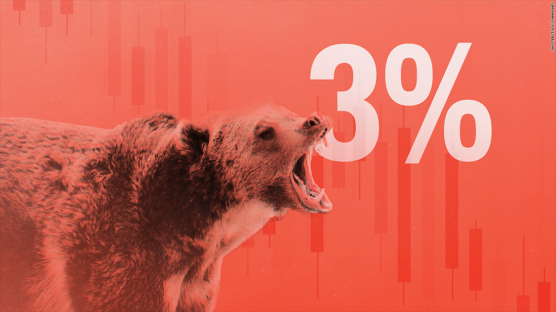 Why 3% is the scariest number for stocks