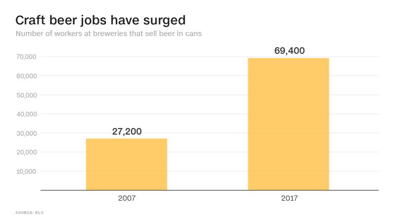 craft beer jobs