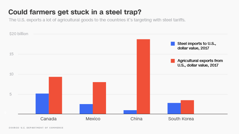In a trade war over steel, US farmers could be collateral damage