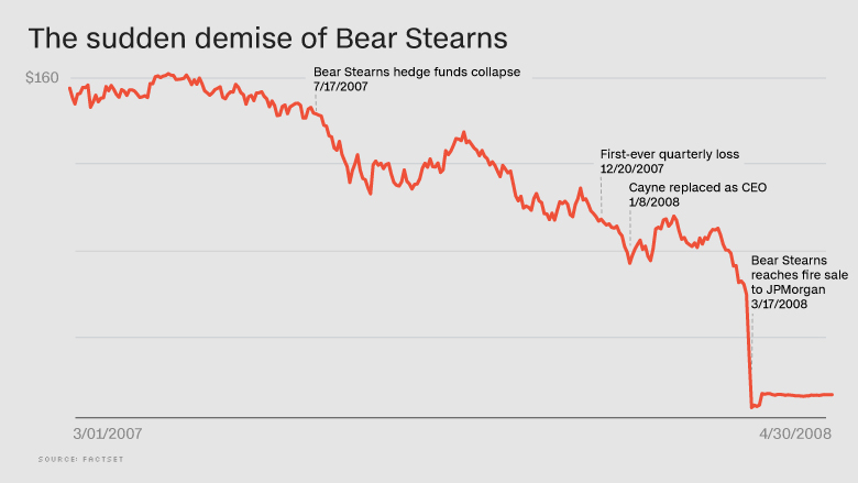 bear stearns stock 2008 crisis
