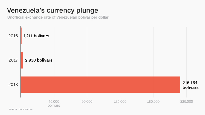 venezuela currency crash