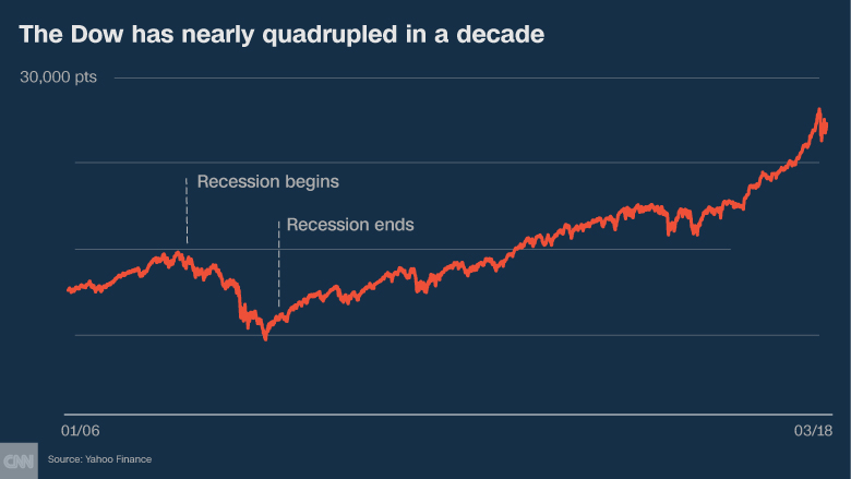 decade later stock market chart
