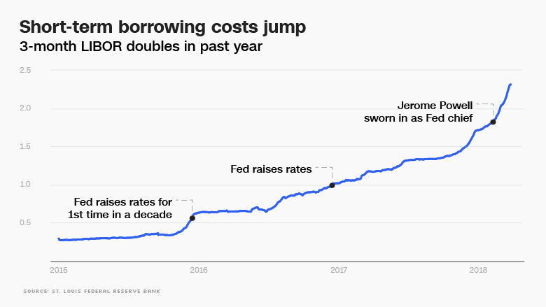short term borrowing jumps chart
