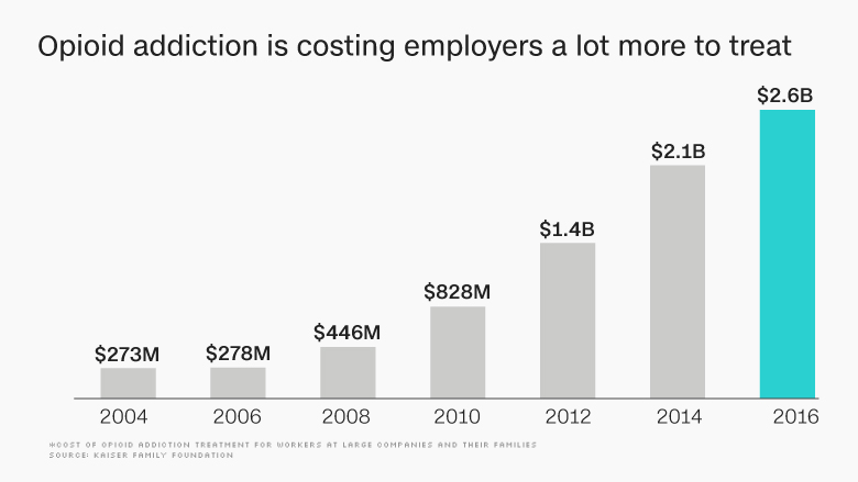 opioid addiction treatment employers chart