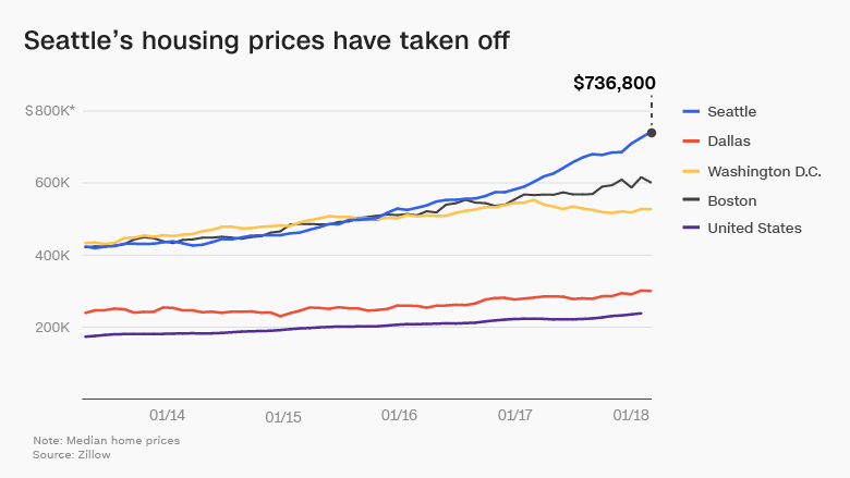 seattle home prices chart