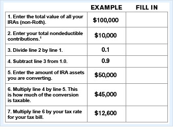 How do taxes work with Roth conversions?