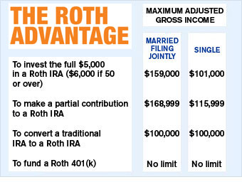 Can I open a Roth?