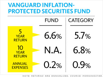 An inflation-protected bond fund