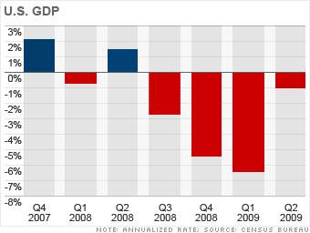 United States: Painful rebound