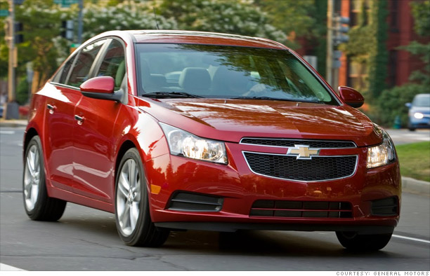 Great Cheap Cars Chevrolet Cruze CNNMoneycom - Cheap cars
