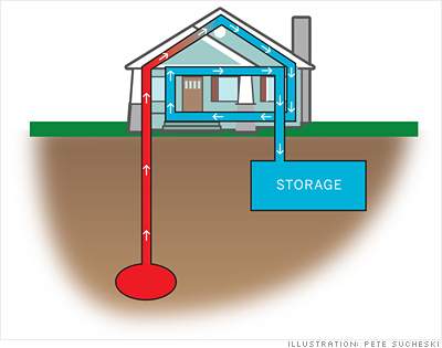 'Geothermal heat pump'