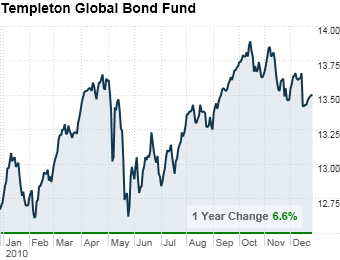 Buy a bond fund