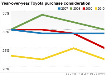 Buy a Toyota? Wouldn't think of it