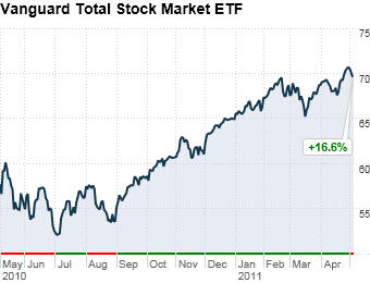 Vanguard Total Stock Market ETF