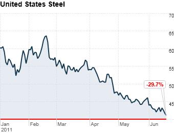 #9 United States Steel