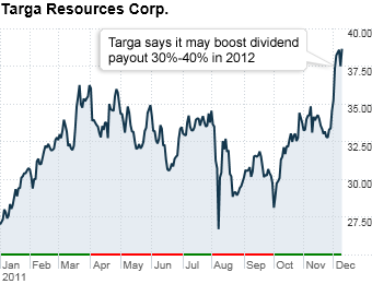 #9 Targa Resources Corp.
