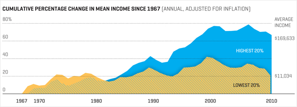 The income gap has widened too