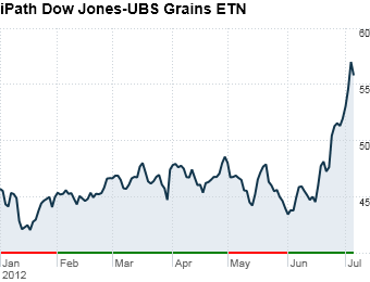 6. iPath Dow Jones-UBS Grains ETN