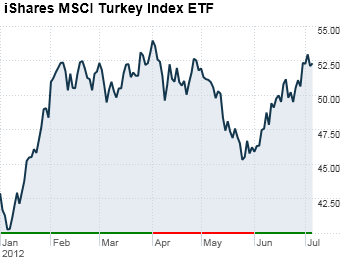 4. iShares MSCI Turkey Index ETF