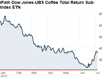 5. iPath Dow Jones-UBS Coffee ETN