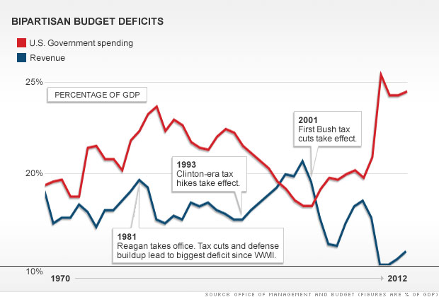 Budget deficits are bipartisan affairs