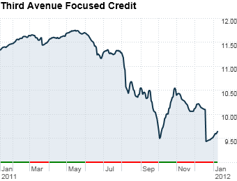 Third Avenue Focused Credit