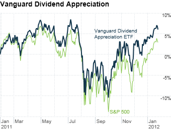 Vanguard Dividend Appreciation