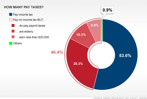 Do half of us really pay no taxes? 