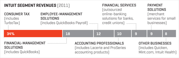 QuickBooks dominates small business accounting software