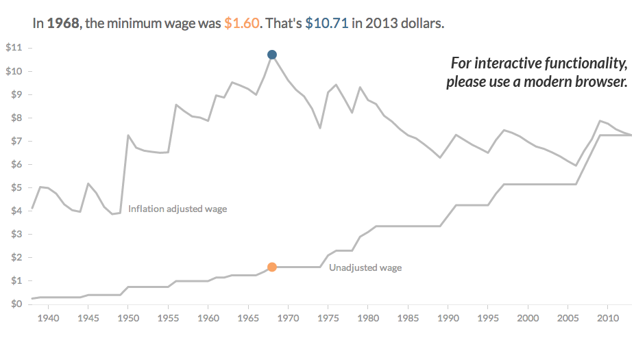 Minimum Wage Timeline us When The Federal Minimum Wage