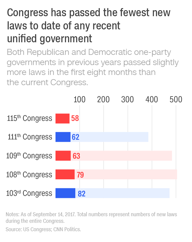Congress has passed the fewest new laws to date of any recent unified government