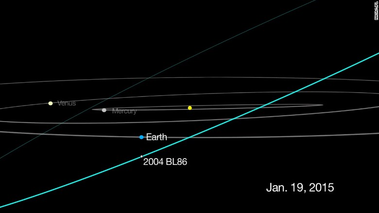 This graphic shows the track for asteroid 2004 BL86, which flew about 745,000 miles from Earth on Monday, January 26. That's about three times as far away as the moon.