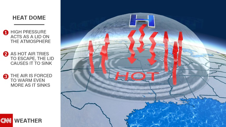 A heat dome can lead to dangerous heat waves.