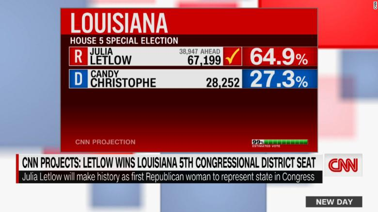 Image for Julia Letlow makes history in Louisiana's 5th District special election while 2nd District goes to runoff