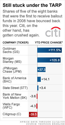 chart_tarp_banks.03.jpg