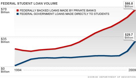 chart_student_loans2.top.jpg