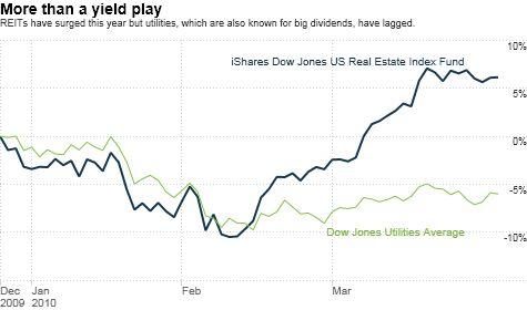 chart_ws_stock_isharesdowjonesusrealestateindexfund.top.jpg