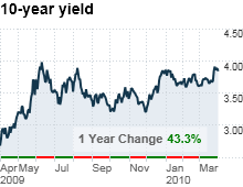 chart_ws_bond_10yearyield.03.png