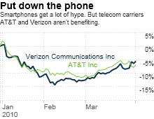 chart_ws_stock_verizoncommunicationsinc.03.png