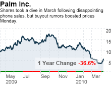 chart_ws_stock_palminc.03.png