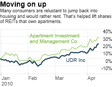 chart_ws_stock_udrinc.03.png