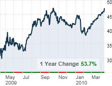chart_ws_stock_jpmorganchaseco.03.png
