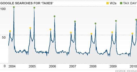 chart_google_taxes.top.jpg