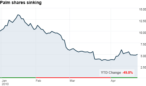 chart_ws_stock_palminc.top.png