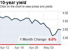 bonds.5.12.png