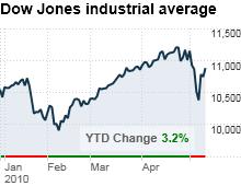 chart_ws_stock_dowjonesindustrialaverage.03.png