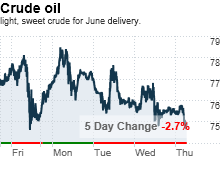 oilchart.png