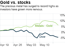 chart_ws_index_dow.03.png