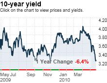 bonds.5.25.png