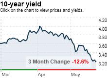 bonds.5.27.png
